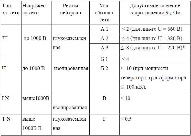 Таблица для устройства и расчётов заземляющих контуров