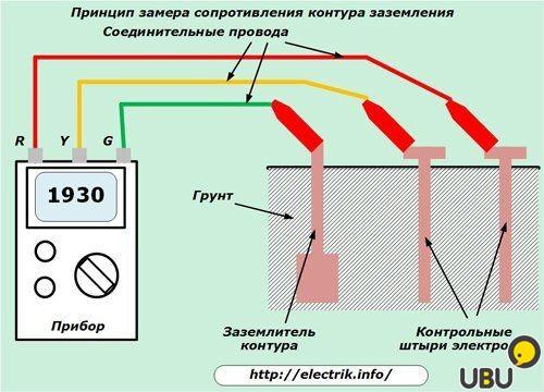 Измерение сопротивления растеканию тока заземлителя