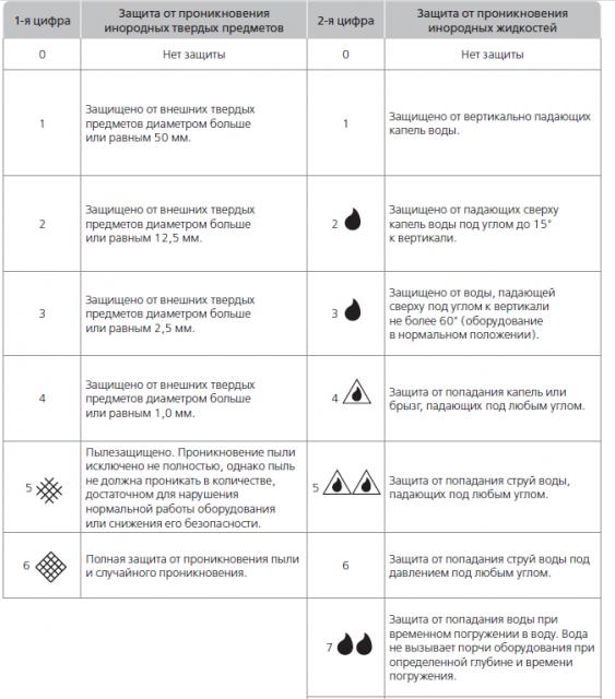 Классификация светильников по классу защиты