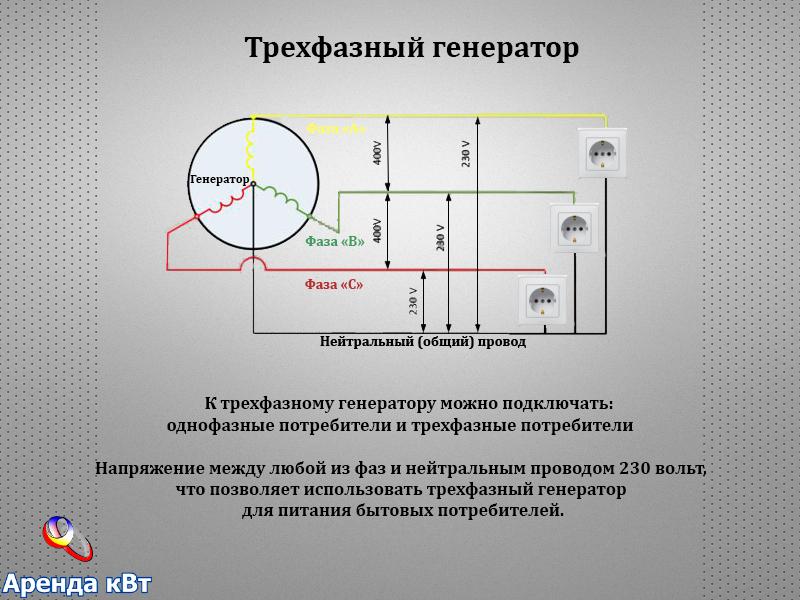 Перекос фаз в трехфазной сети последствия