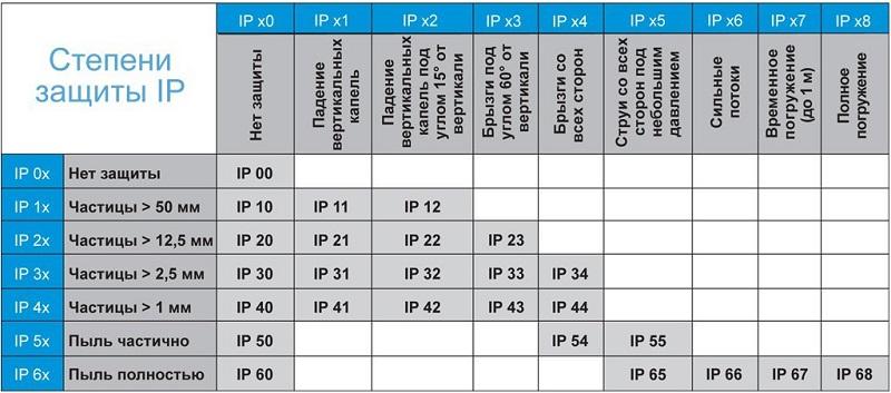 Что означает степень защиты ip — расшифровка, таблица, примеры использования