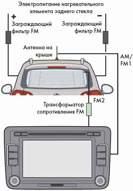 Как подключить автомобильную антенну к магнитоле