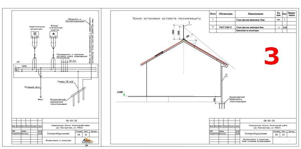 Какие документы регламентируют устройство молниезащиты для зданий и сооружений