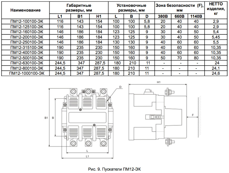 Магнитный пускатель ПМ12