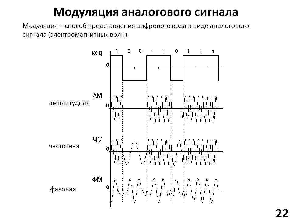 Аналоговый сигнал