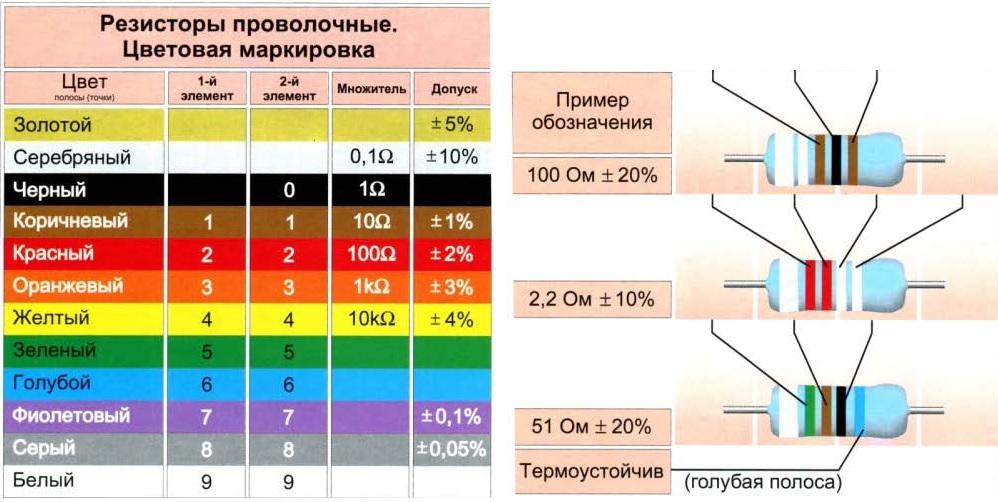 Онлайн калькулятор цветовой маркировки резисторов: 3, 4, 5, 6 полос с номиналом