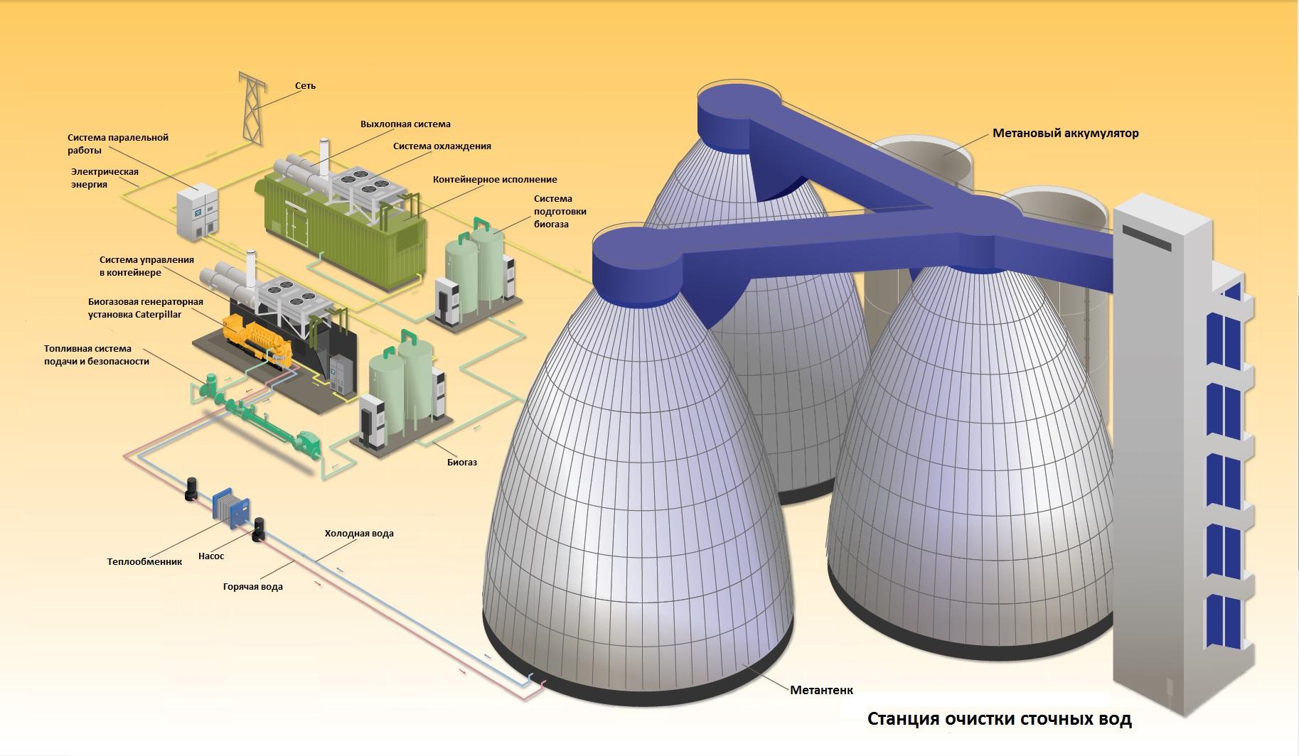 Биогаз своими руками: газ из навоза в домашних условиях, установка для фермерского хозяйства, видео как получить метан