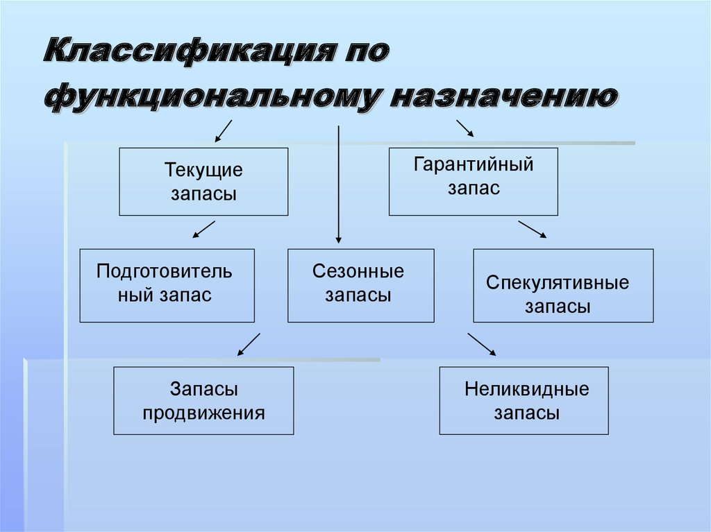 Что такое конденсатор, типы конденсаторов и их обозначение на схемах