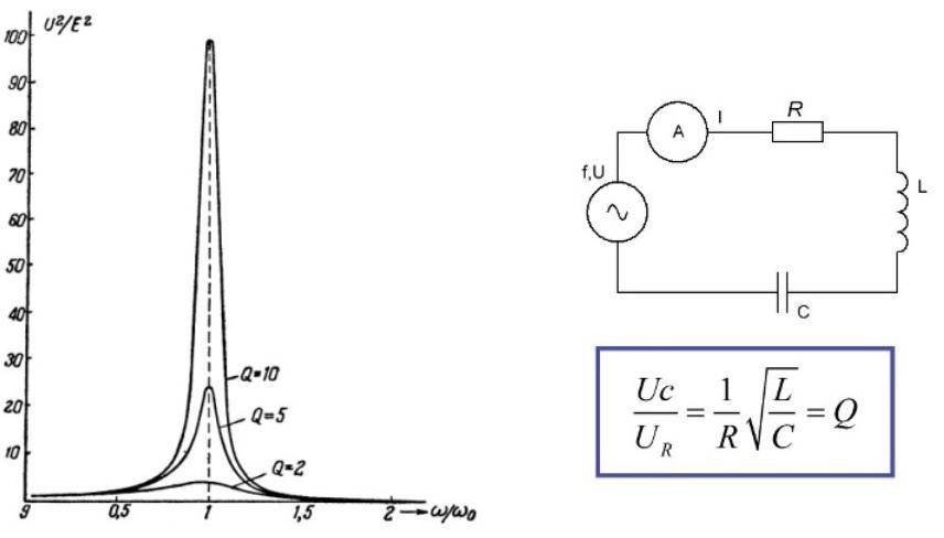 Резонанс напряжений. что такое резонанс в электрической цепи