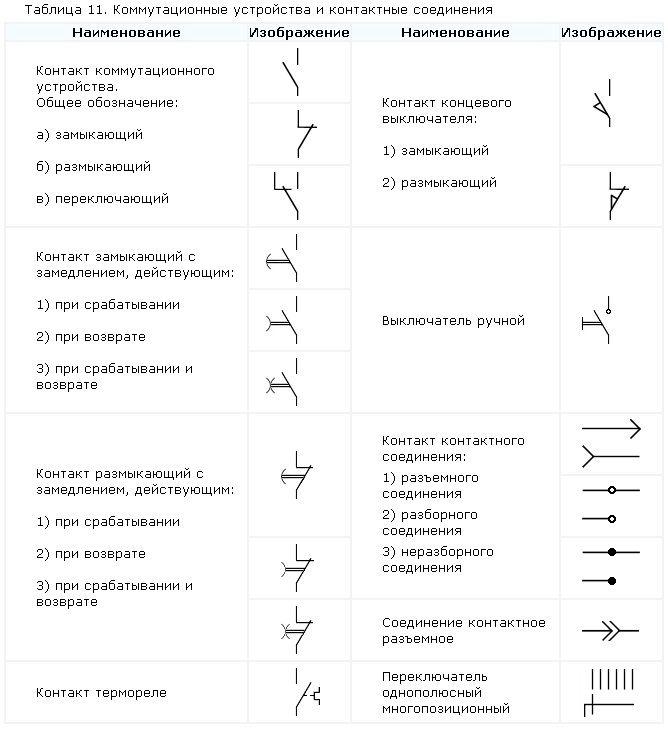 Обозначение переменного тока