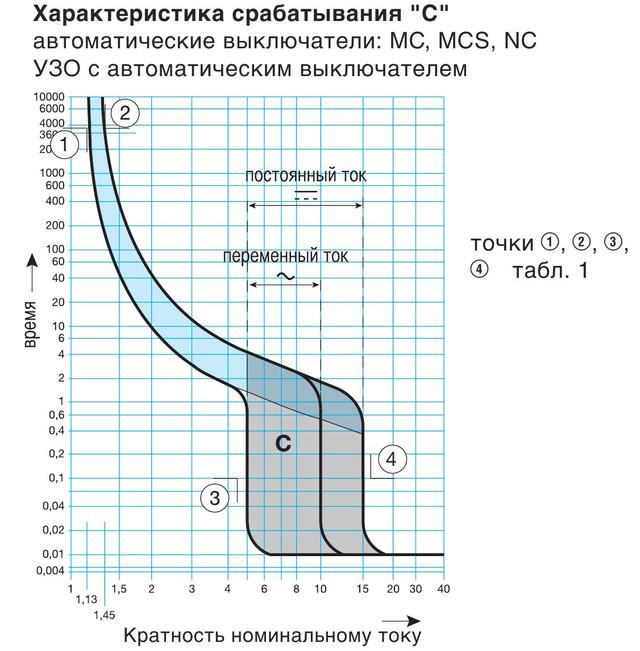 Время-токовая характеристика автоматического выключателя
