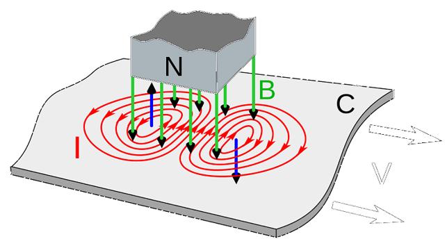 Вихревые токи ( токи фуко) ви хревые (токи фуко), замкнутые индукционные токи в массивных проводниках, которые возникают под действием вихревого электрического. - презентация