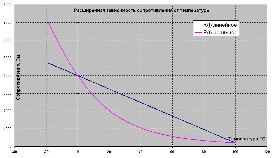 Термометр сопротивления rtd