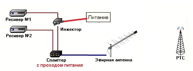 Как подключить к одной антенне два телевизора