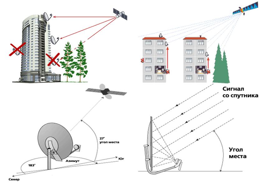 Что такое спутниковое тв от мтс, как его установить и настроить?