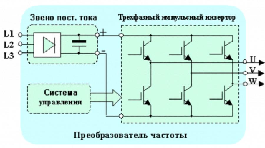Принцип работы и изготовление частотного преобразователя