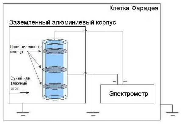 Защита комнаты от электромагнитных излучений клетка фарадея. изготовление клетки фарадея своими руками. что такое клетка фарадея