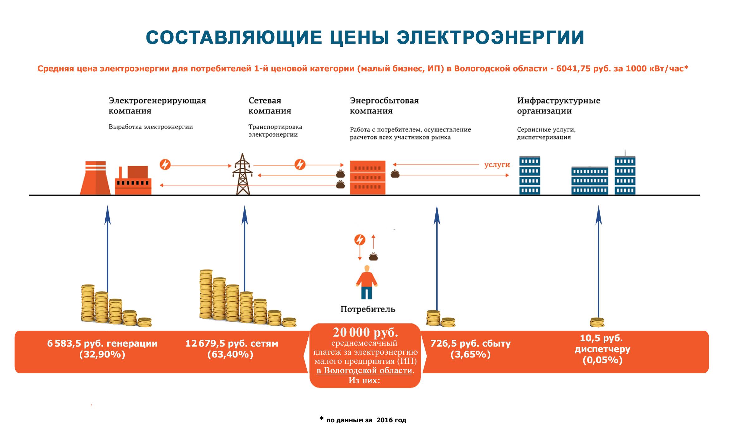 Что такое ценовые категории потребителей электроэнергии?