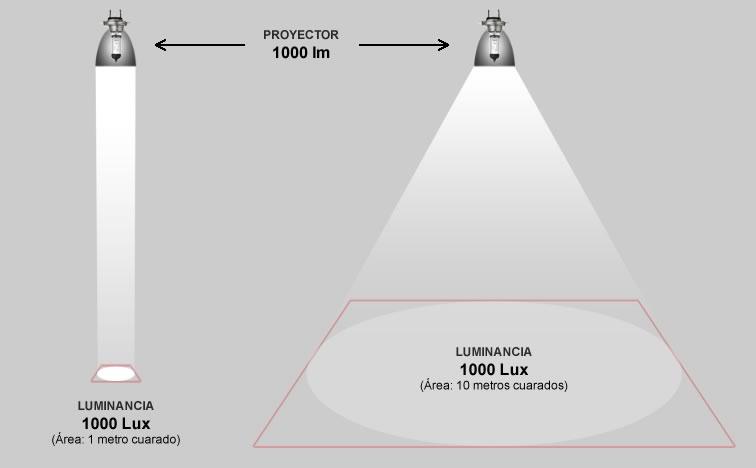 Как узнать уровень освещенности в помещениях