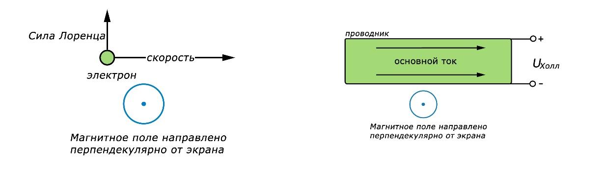 Как используется эффект холла: принципы явления и способы применения