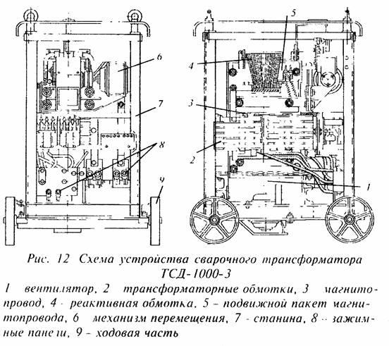 Устройство и основные параметры сварочного трансформатора