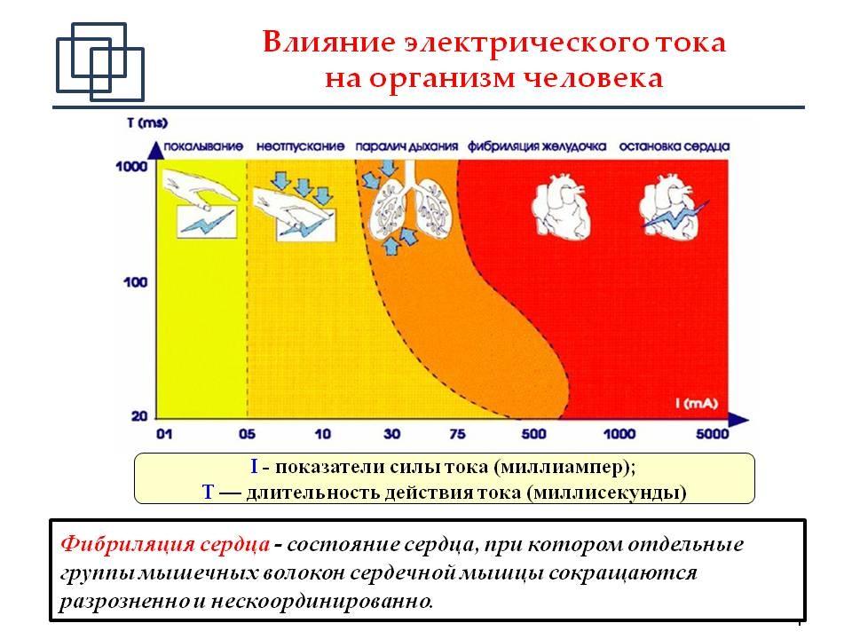Действие электрического тока на организм человека