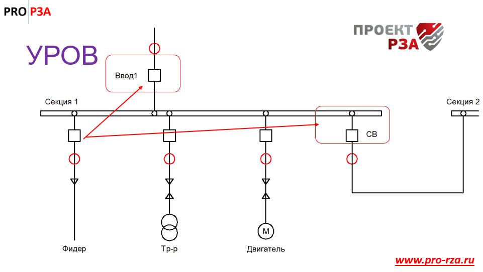 Защиты и автоматика воздушной линии 6(10) кв