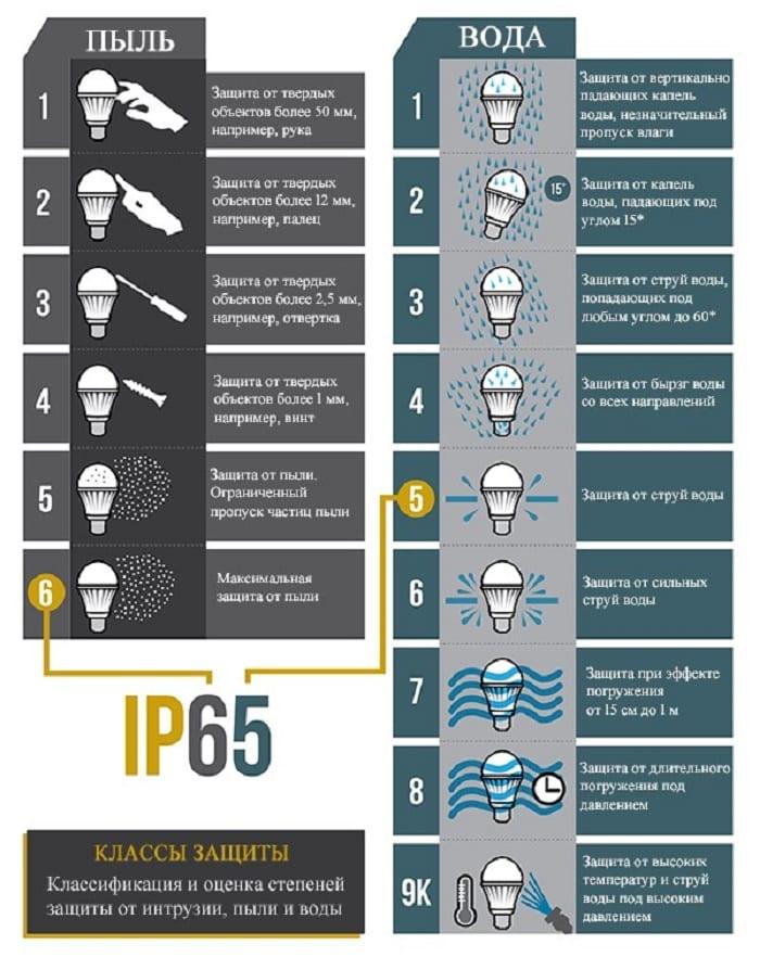 Светильники. выбор, маркировка, характеристики и классификация светильников.