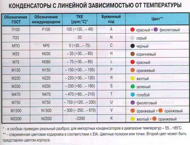 Маркировка импортных и советских керамических конденсаторов