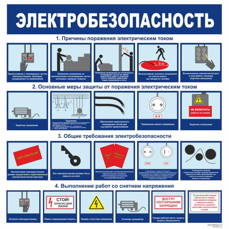 Охранные зоны и правила электробезопасности