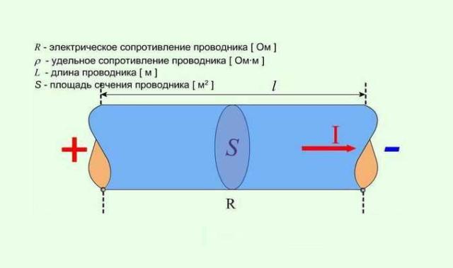 Особенности сопротивления  проводников