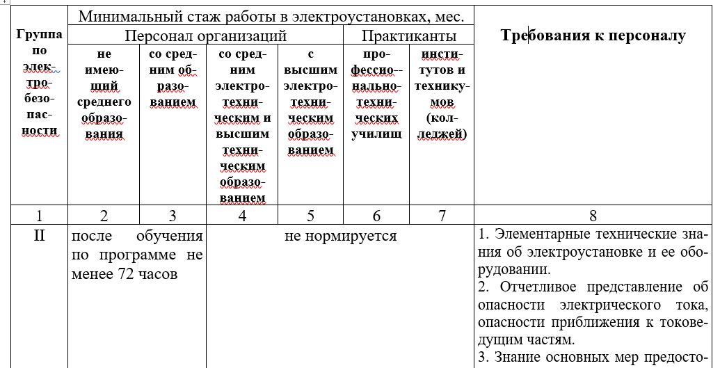 Особенности присвоения 4 группы по электробезопасности