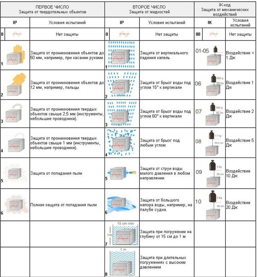 Влагозащищенные светильники для ванной комнаты: разновидности и помощь в выборе