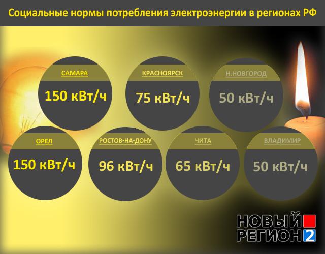 Норма потребления электроэнергии на человека 2020 без счетчика