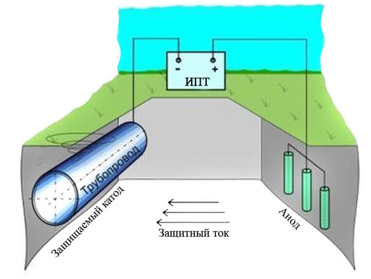 Как заземлить полотенцесушитель из нержавеющей стали