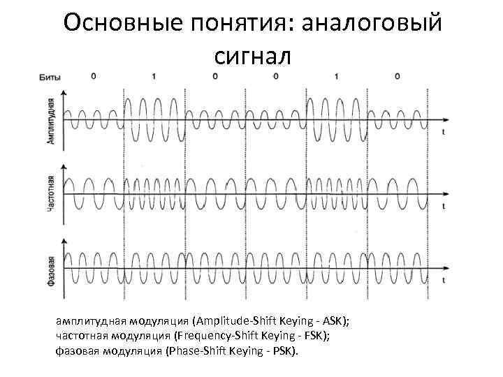 Чем отличается дискретный сигнал от цифрового. аналоговый и цифровой сигналы — различия, преимущества и недостатки