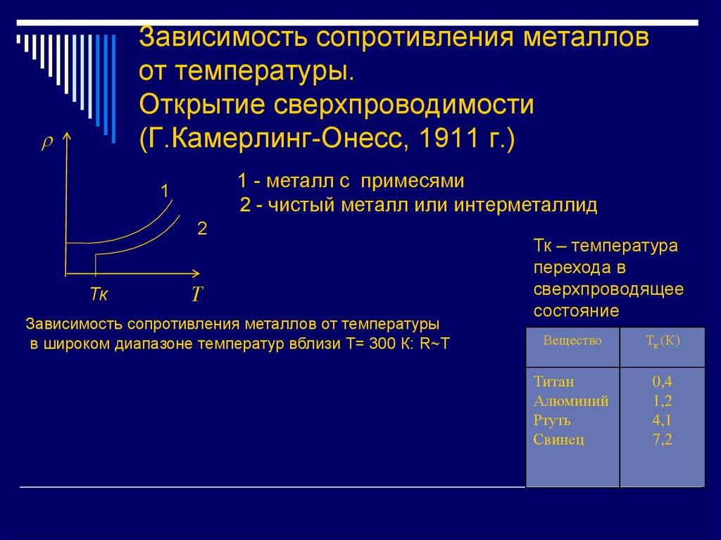 Проводники и непроводники - таблица - спиши у антошки