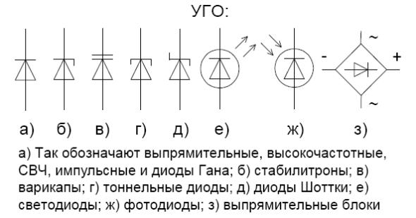 Диод шоттки: что это, маркировка, обозначение на схеме (уго)