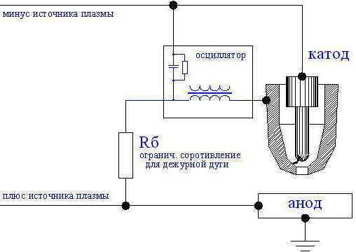 Инструкция для изготовления самодельного плазмореза из сварочного трансформатора