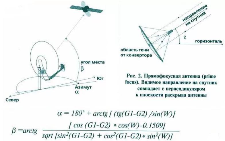 Как настроить спутниковую антенну самостоятельно: правильный подход
