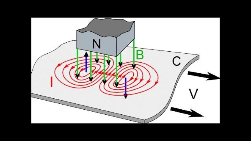 Вихревые токи фуко: причины возникновения и применение