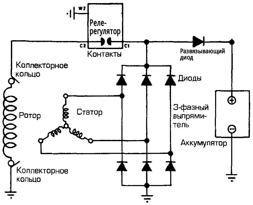 Виды генераторов
