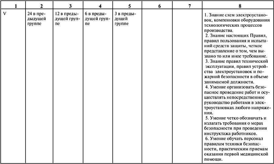 Алгоритм и порядок присвоения 4 группы допуска по электробезопасности – как и где можно получить?