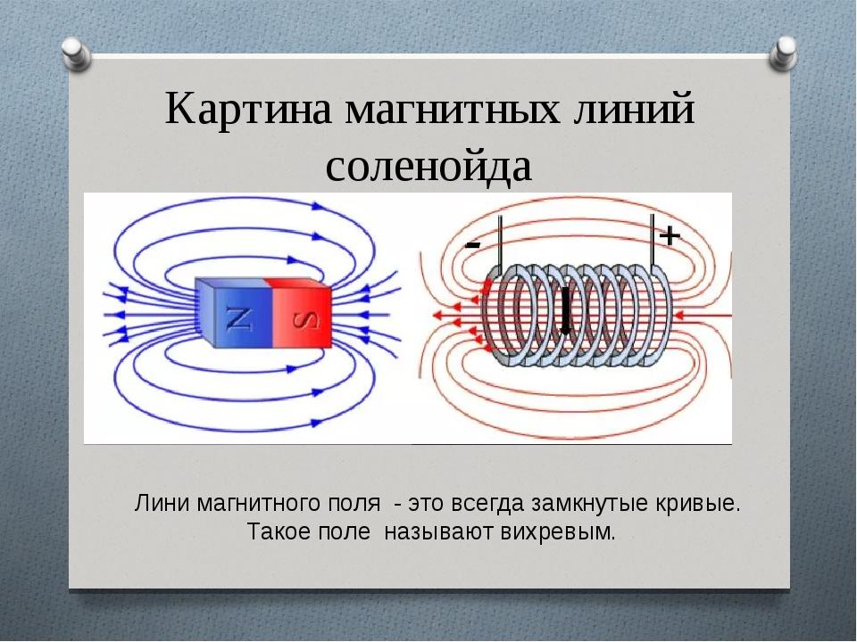 Магнитная индукция в вакууме