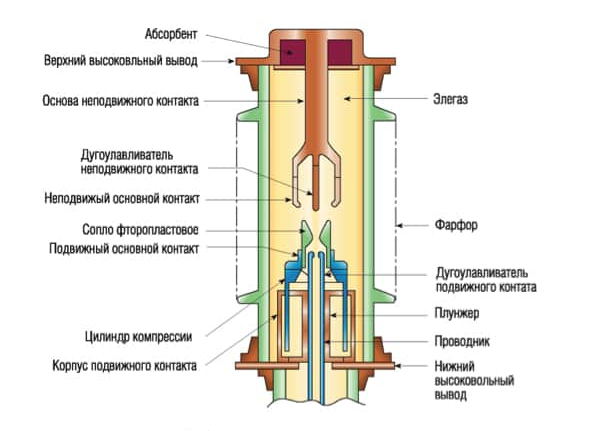 Элегазовый выключатель: устройство, принцип действия, виды