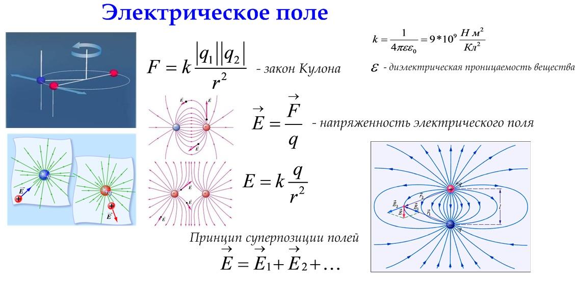 Энергия электрического поля