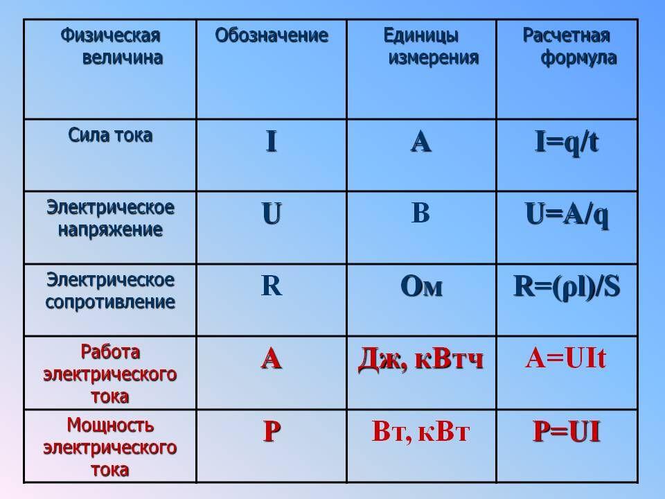 Ампер: единица измерения силы тока