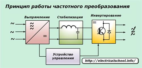 Как своими руками сделать регулятор оборотов электродвигателя