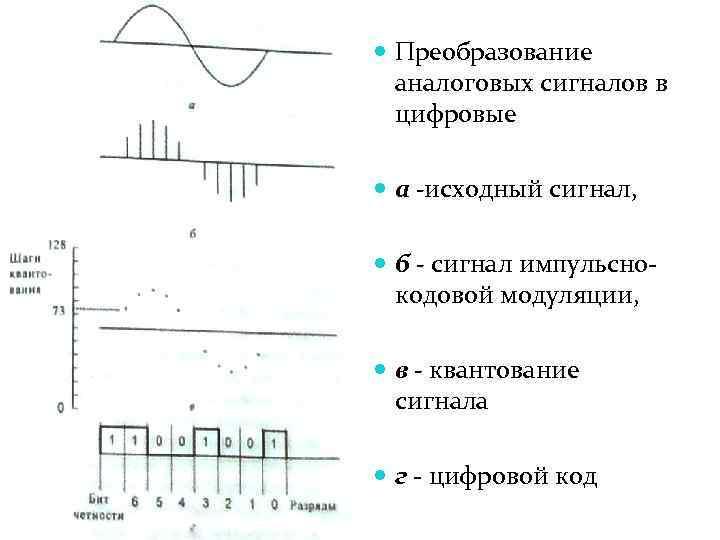 Которые передают аналоговые сигналы в. цифровые, дискретные и аналоговые сигналы. чем аналоговый, дискретный и цифровой сигналы отличаются друг от друга