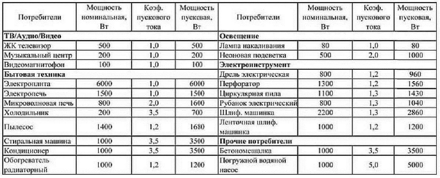 Учимся легко считать потребляемую мощность электроприбора